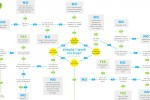 Should I Work for Free – Decision Tree Flowchart
