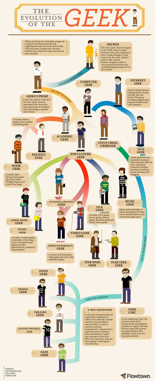 evolution of the geek infographic