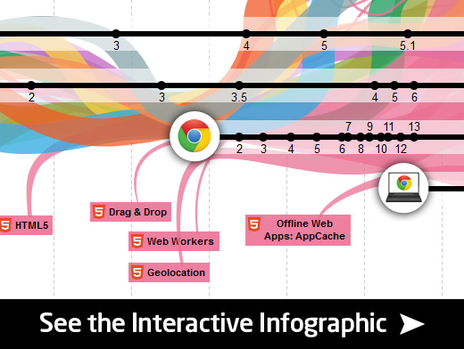 the evolution of the web infographic